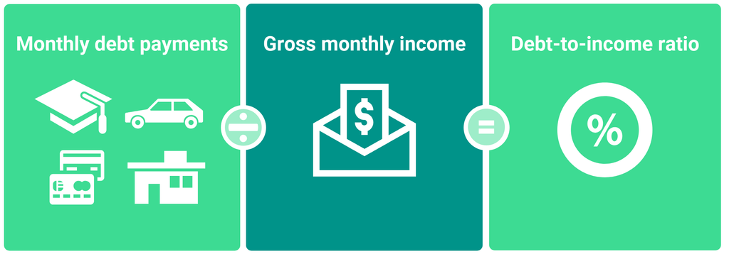 Graphic showing how to calculate debt-to-income ratio: divide monthly debt payments by gross monthly income to get DTI
