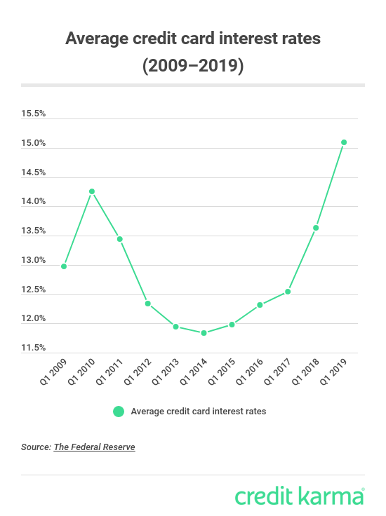 Graph showing average credit card interest rates from 2009 to 2019