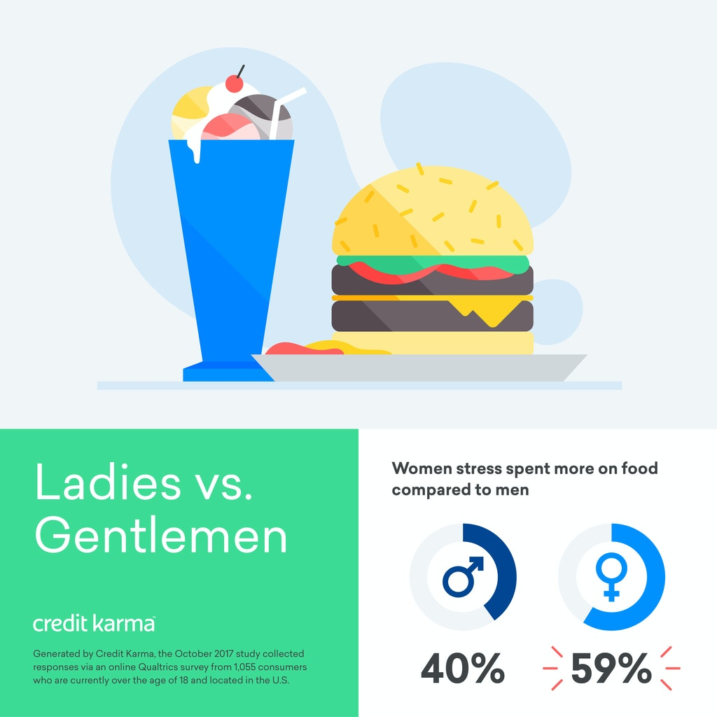 A Credit Karma infographic showing results from a survey that found that women respondents stress spent more on food compared to men.
