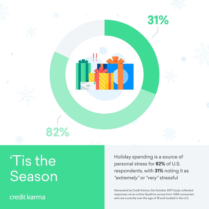 """A Credit Karma infographic showing results from a survey that found that holiday spending is a source of personal stress for 82% of U.S. respondents, with 31% noting it as """"extremely"""" or """"very"""" stressful."""