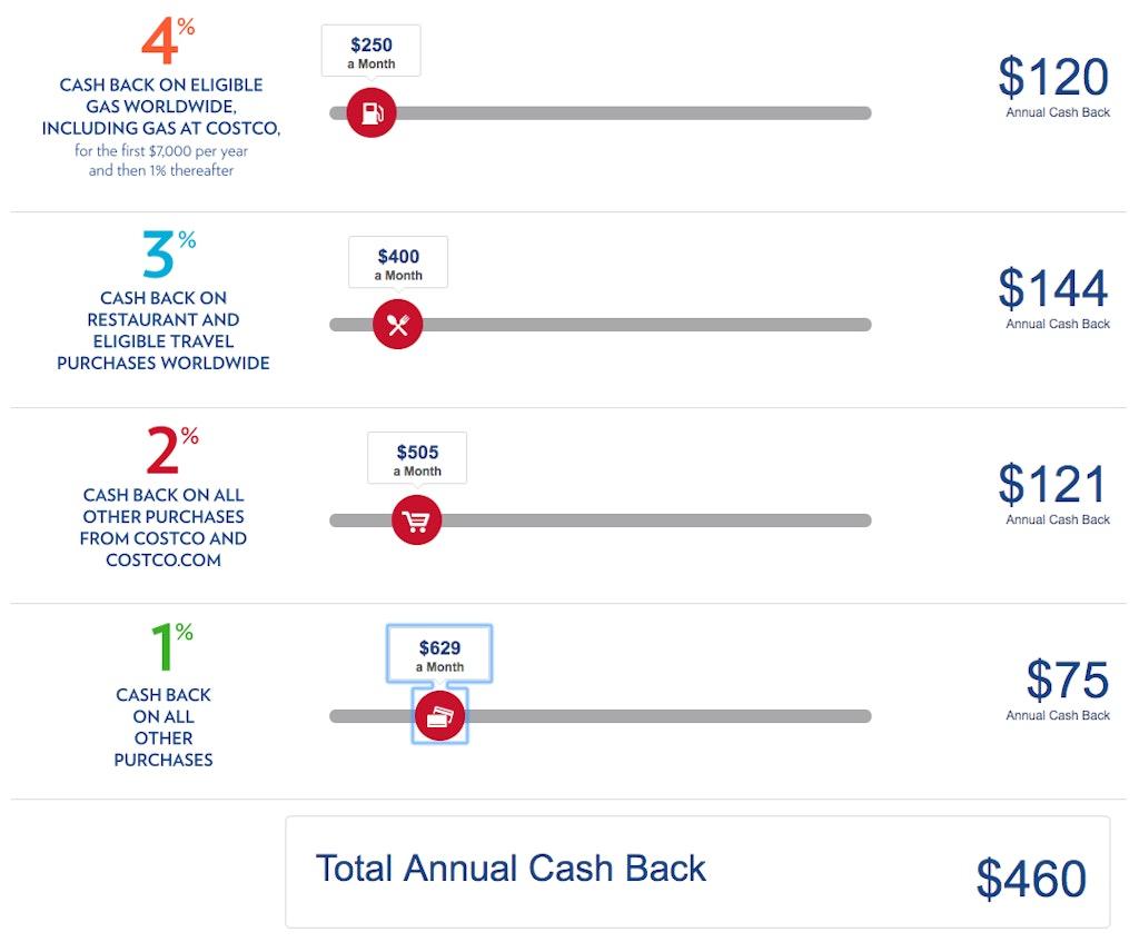 sample cash back calculator showing potential cash back rewards based on the different categories offered by - Murphy Visa Card