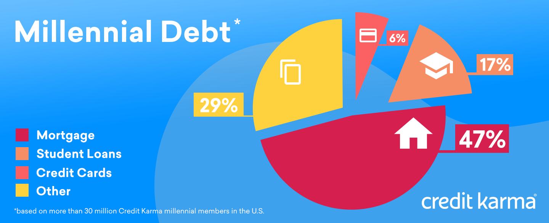 A pie chart that breaks down millennial debt in the U.S.