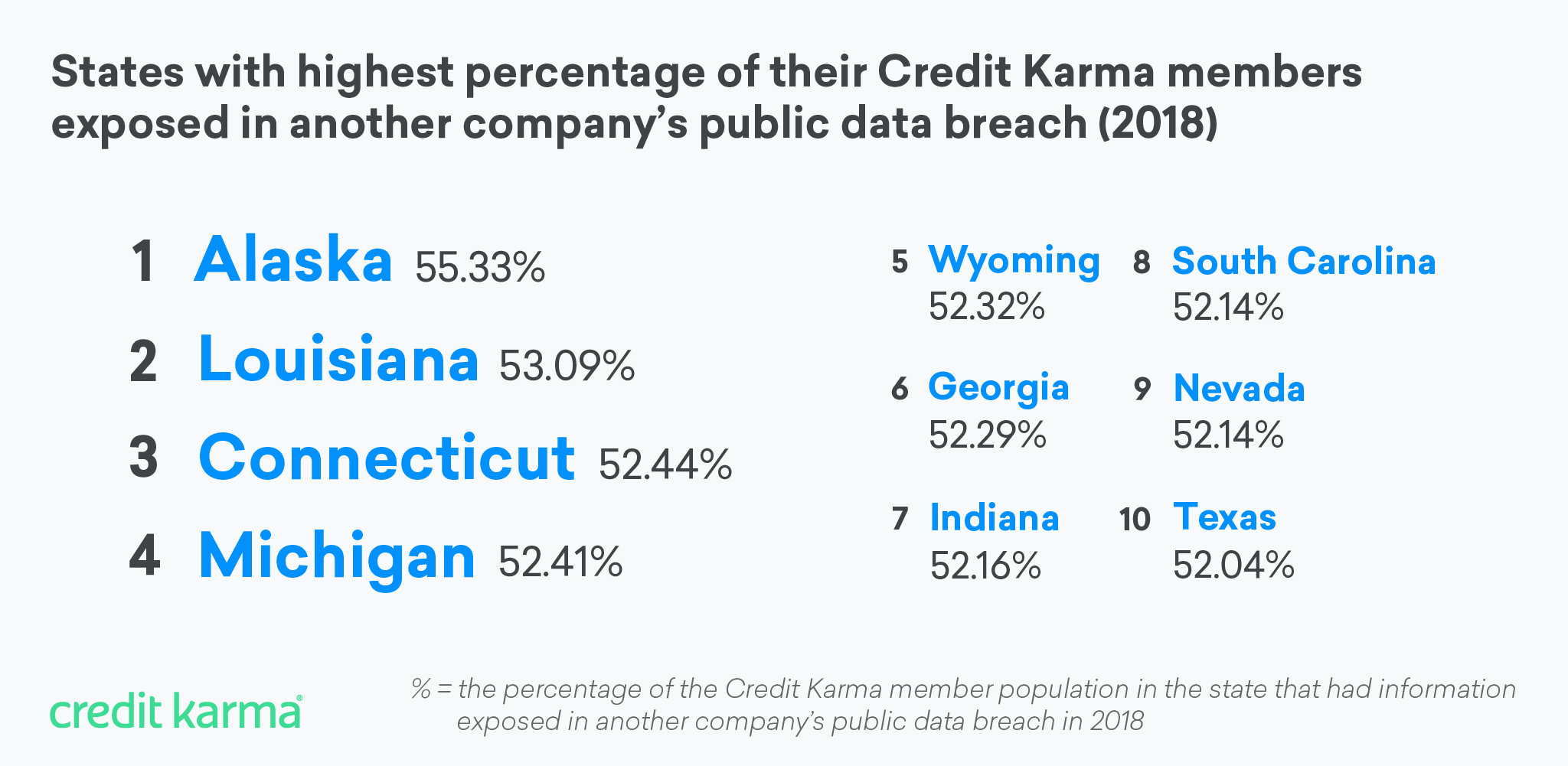 Data breach year in review for 2018 | Credit Karma