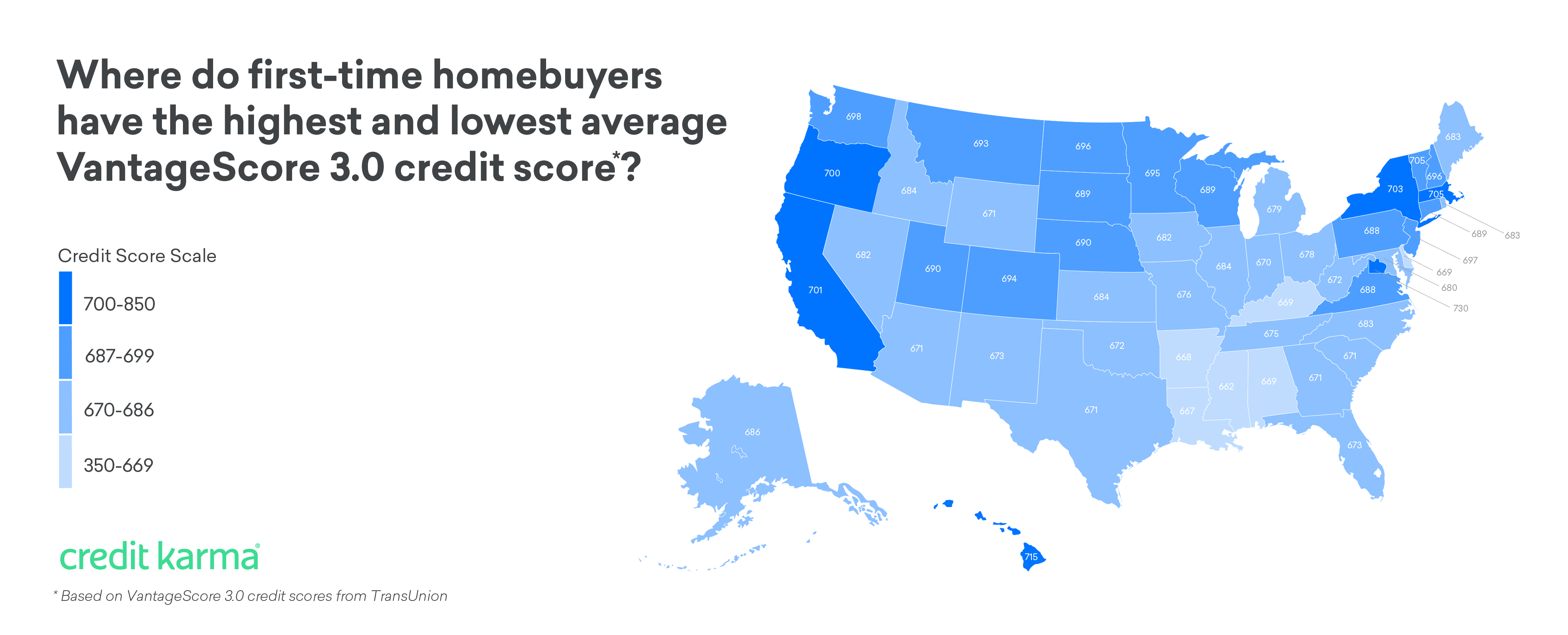 What's the average credit score needed to buy a house