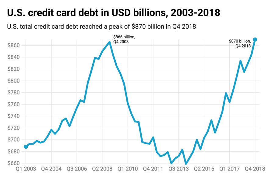 A graph of U.S. credit card debt in billions, 2003–2018