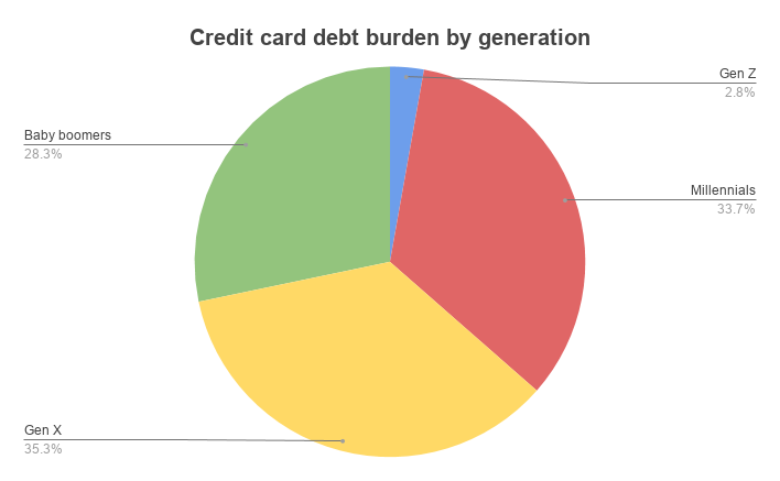 A pie chart shows the breakdown of total credit card debt by generation