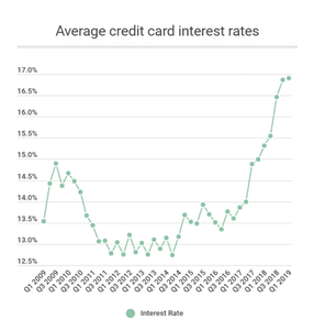 Graph showing the increase in average credit card interest rates from 2009 to 2019