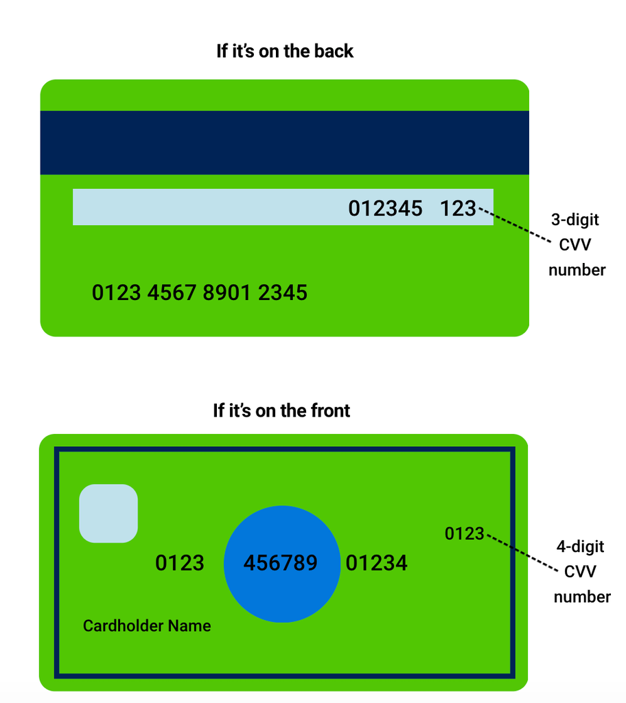 Infographic showing where to find the CVV number on the front and the back of a credit card