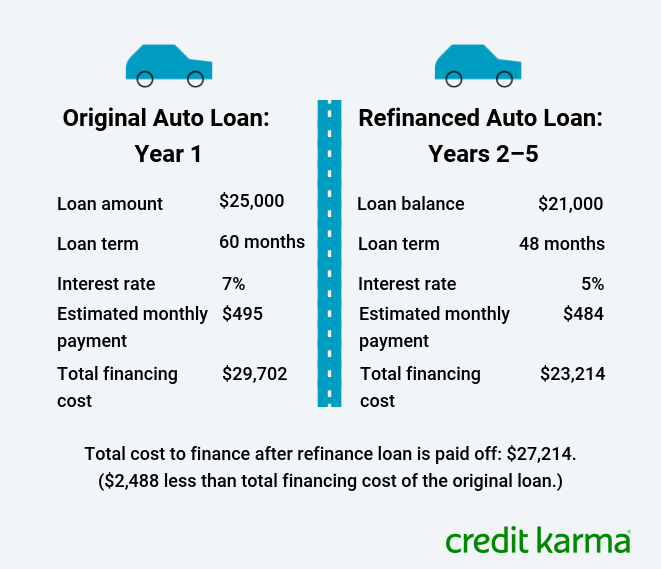This table shows the loan amount, loan term, interest rate, estimated monthly payment and total financing cost for an auto loan at origination versus a refinanced auto loan.