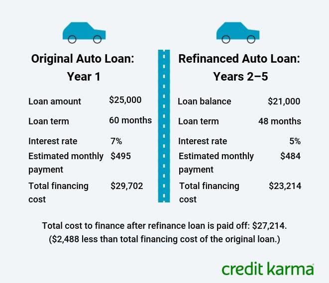 When Does Refinancing A Car Loan Make Sense Credit Karma