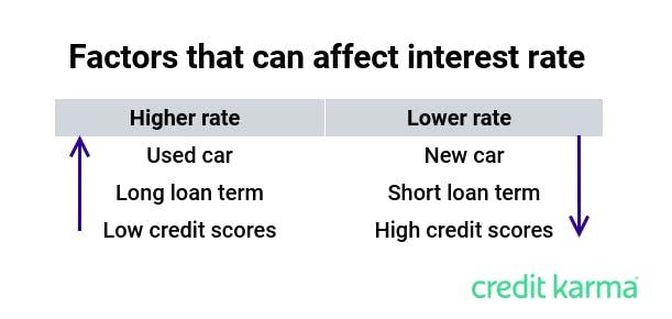 aawhatisfinancing