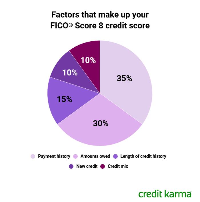 Factors that make up your FICO score 8 credit score.