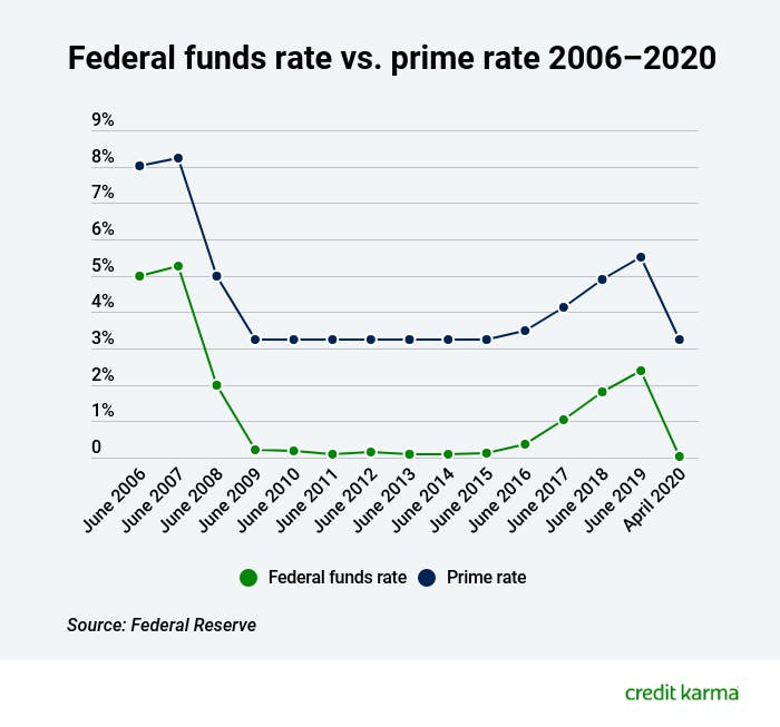 federal-funds-rate-vs-prime-rate