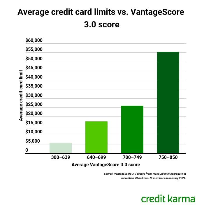 cced_creditlimit_su0221